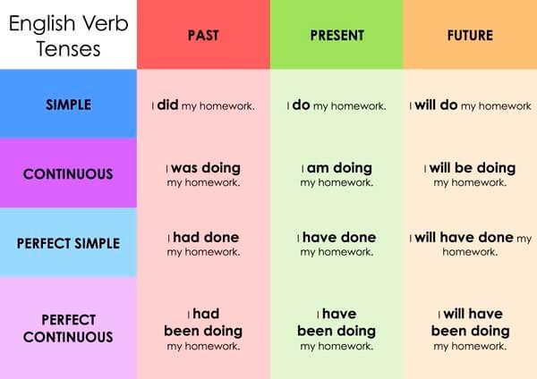 Basic English Grammar Tense Pdf