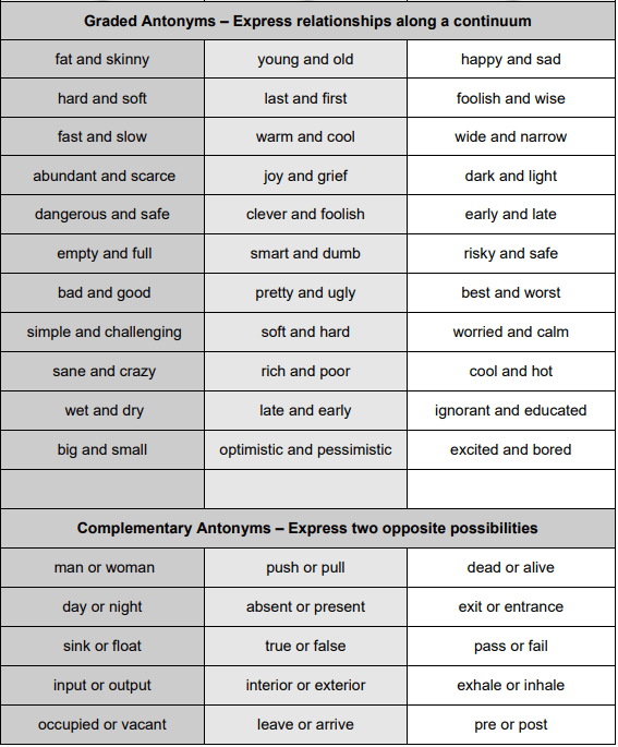 Frequently Used Antonyms List (Words, Adjectives and Verbs) + Free Pdf |
