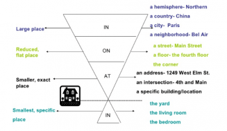 Prepositions-Place,Position,Direction and Time