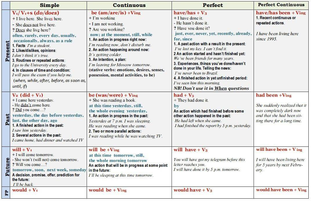 English Verb Tenses Tables And Cards